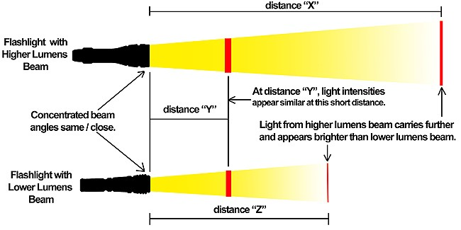 13682 Halogen Vs Xenon Vs Led Headlights likewise Lumens Shedding Light Matter together with Cfl 20light 20bulbs 20wattage 20equivalents likewise The Lightbulb That Really Is A Better Idea as well Lumens watts. on halogen bulb lumen chart